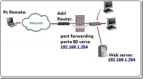Port_Forwarding