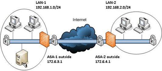 VPN_schema